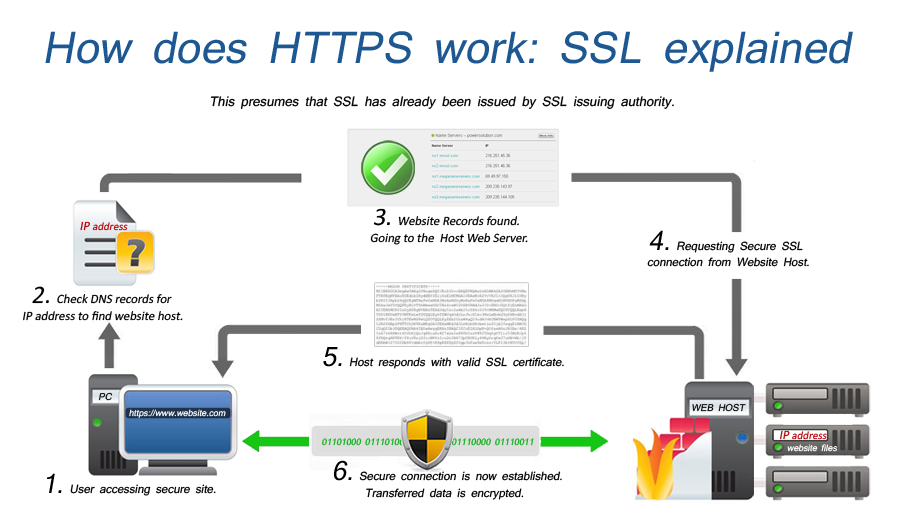 giai-thich-hoat-dong-SSL