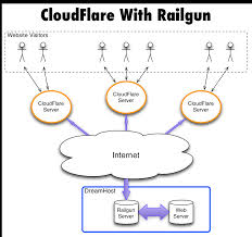 cloudflare railgun 2